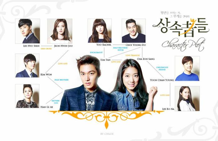 Chart- Heirs